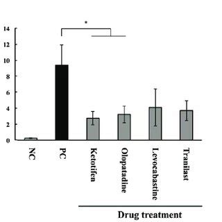 EFFECTS OF ANTI-ALLERGIC DRUGS ON HISTAMINE AND SUBSTANCE
